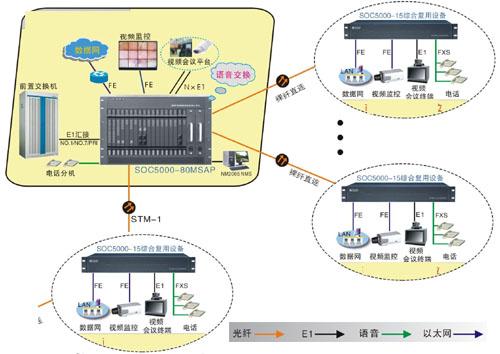 重庆多业务光纤程控交换机批发SOC5080