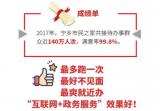 湖南宁乡新型智慧城市项目