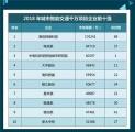 海信网络连续四年稳居榜首智能交通项目