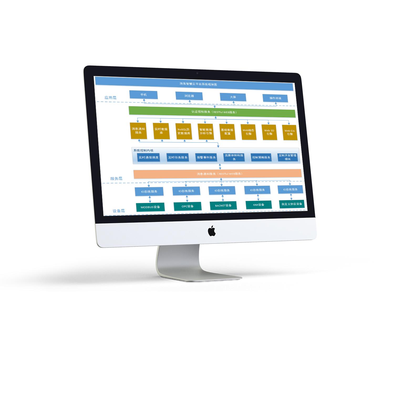 浩海智慧管廊综合管理平台