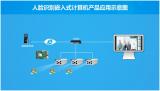 华北工控海思芯片组产品方案大合集
