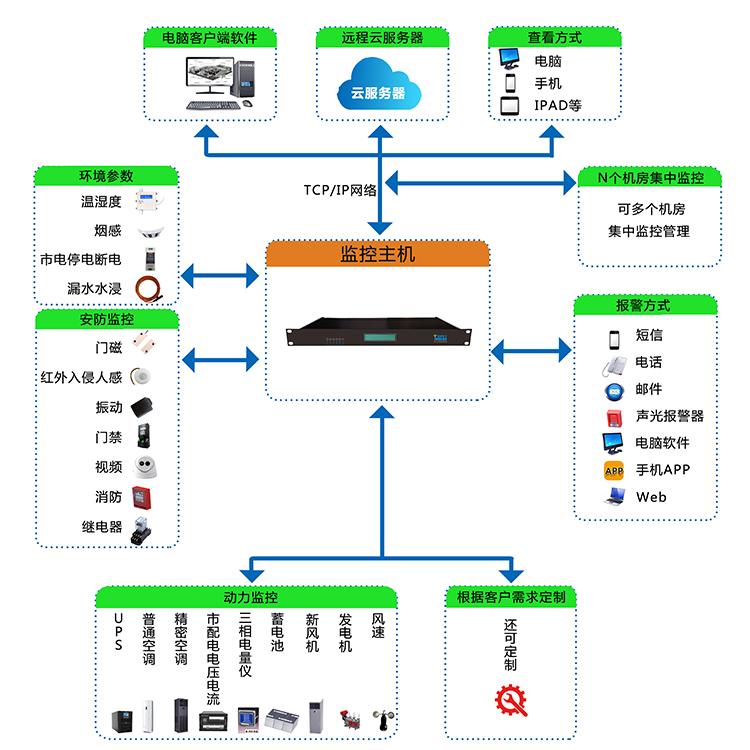 新品供应上海摩稳机房动力环境监控主机