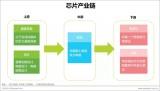 中国芯片:万亿市场增长下求生之路