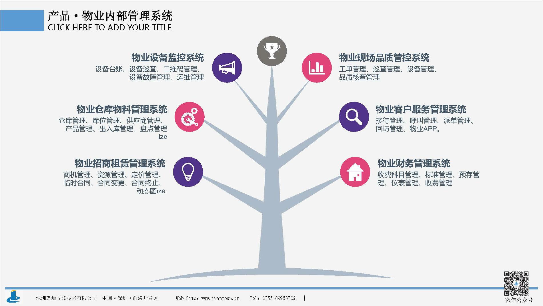 智慧社区管理系统-万城互联