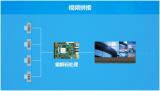 打造高性能编解码方案 以视频为中心的多领域应用之路