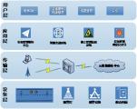 高新兴基于物联网技术的城市道路智慧安全预警设备
