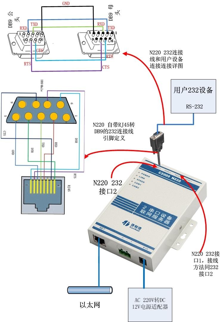 两串口服务器 C2000N220康耐德