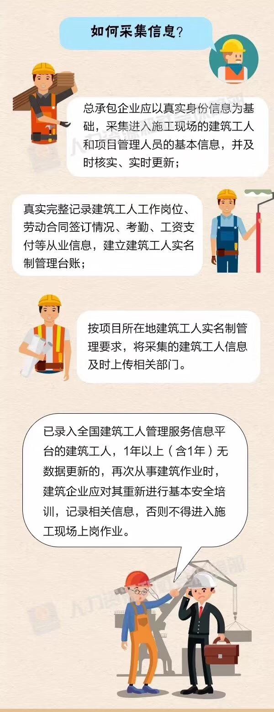 什么是建筑工人劳务实名制?