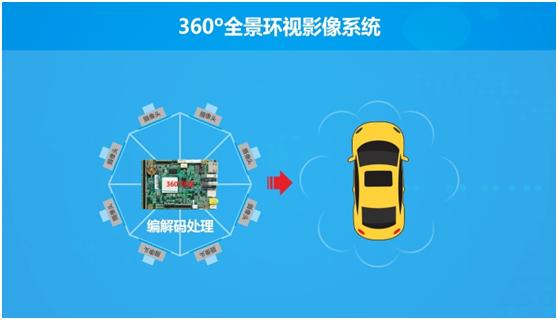 华北工控  实现车与外界环境的无缝联结 智能视觉方案添力