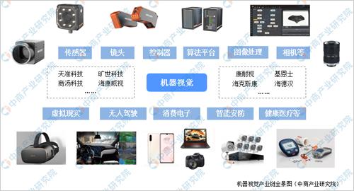 2019年中国机器视觉市场现状分析及发展前景预测