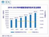 2023年 中国智慧城市市场规模将达到389.2亿美元