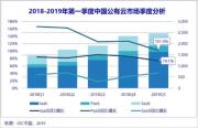 2019年一季度 中國公有云市場熱鬧開局