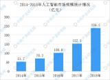 2019年中国人工智能产业链上中下游市场分析
