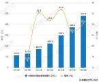 未来IDC市场规模仍保持高速增长超2500亿