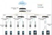 怎么确保全网可视化统一管控?
