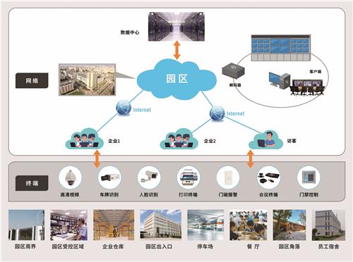 选对交换机,智慧园区安防传输组网供电不再难