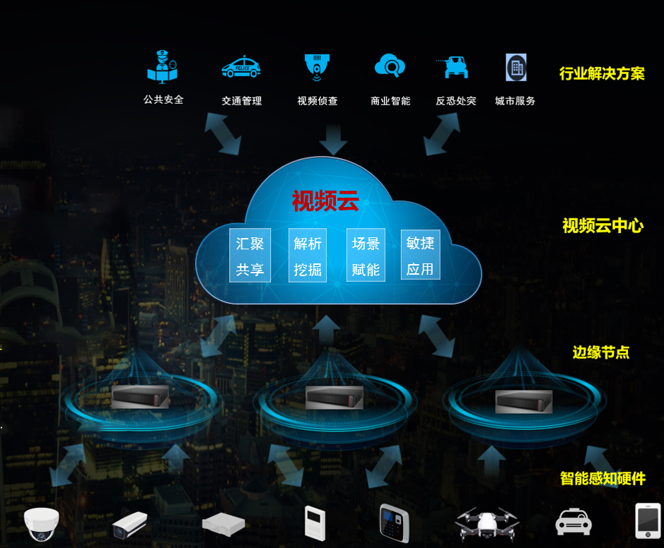 """大华助力交通强国  """"AIoT+Cloud""""高速公路视频上云"""