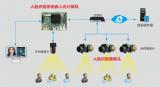 华北工控 | 嵌入式计算机在社区人脸识别门禁系统中的应用