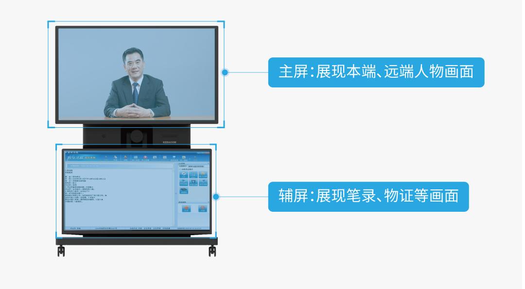 多功能网呈NEX1200U,深度阐释科达视频会议+