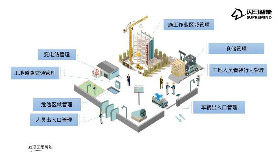 城市因建筑的更迭生生不息——闪马智能VisionMind视界心建筑