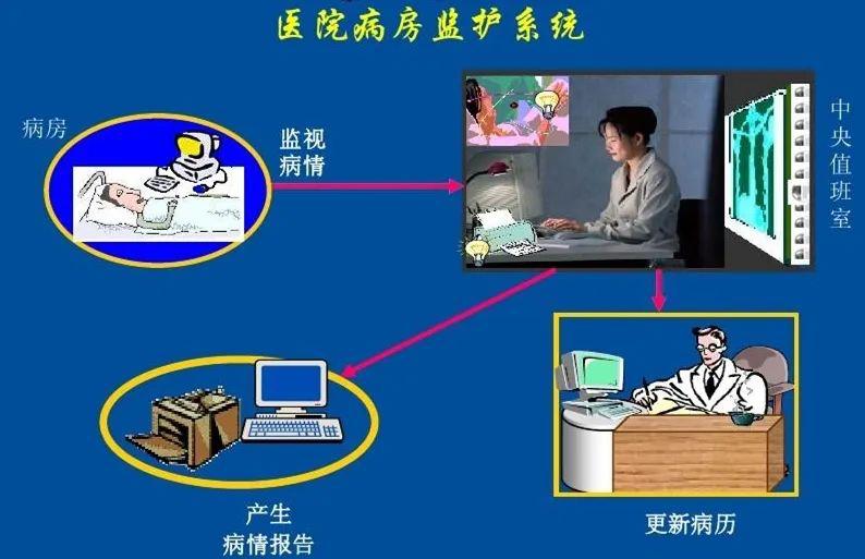 嵌入式计算机在医用中央监护系统中的应用