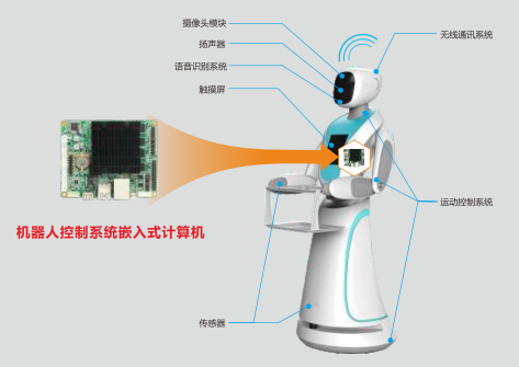 华北工控:应用于远程陪护机器人中的计算机产品方案