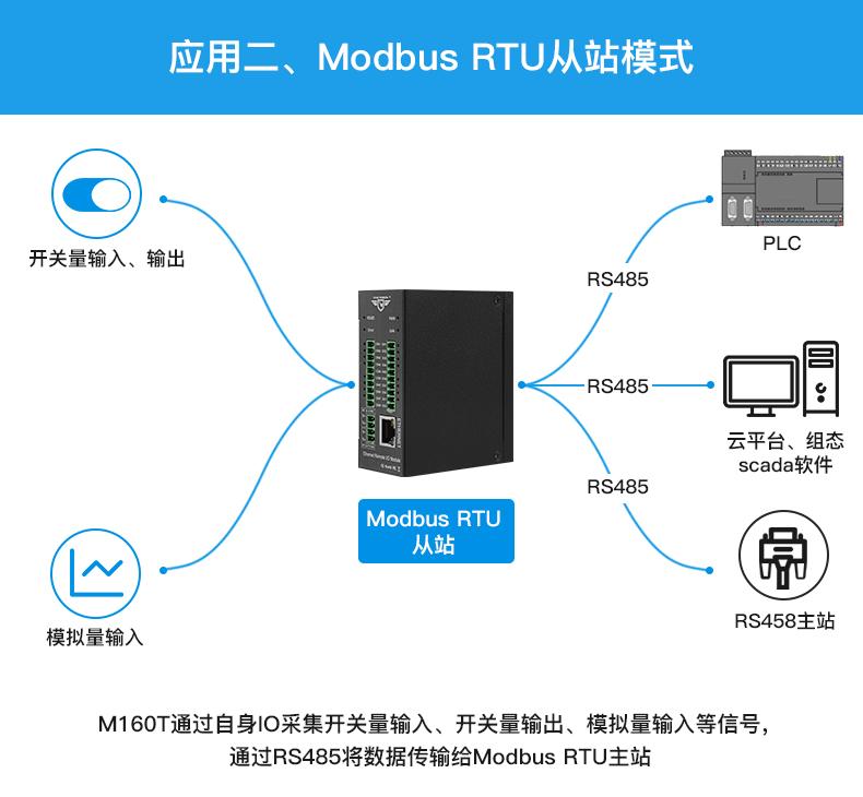 工业以太网IO模块
