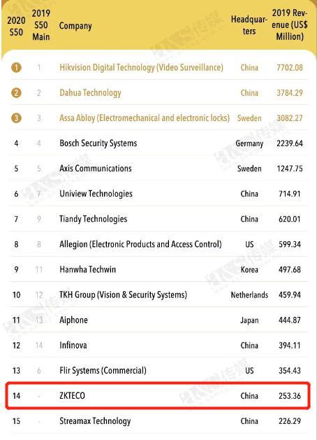 2020全球安防50强出炉 熵基科技位列全球第14