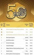 50强看安防问题都:智能安防时代将是中国安防企业内战蛟龙?