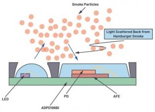 集成光学烟雾检测mo块,满足探测xin标准