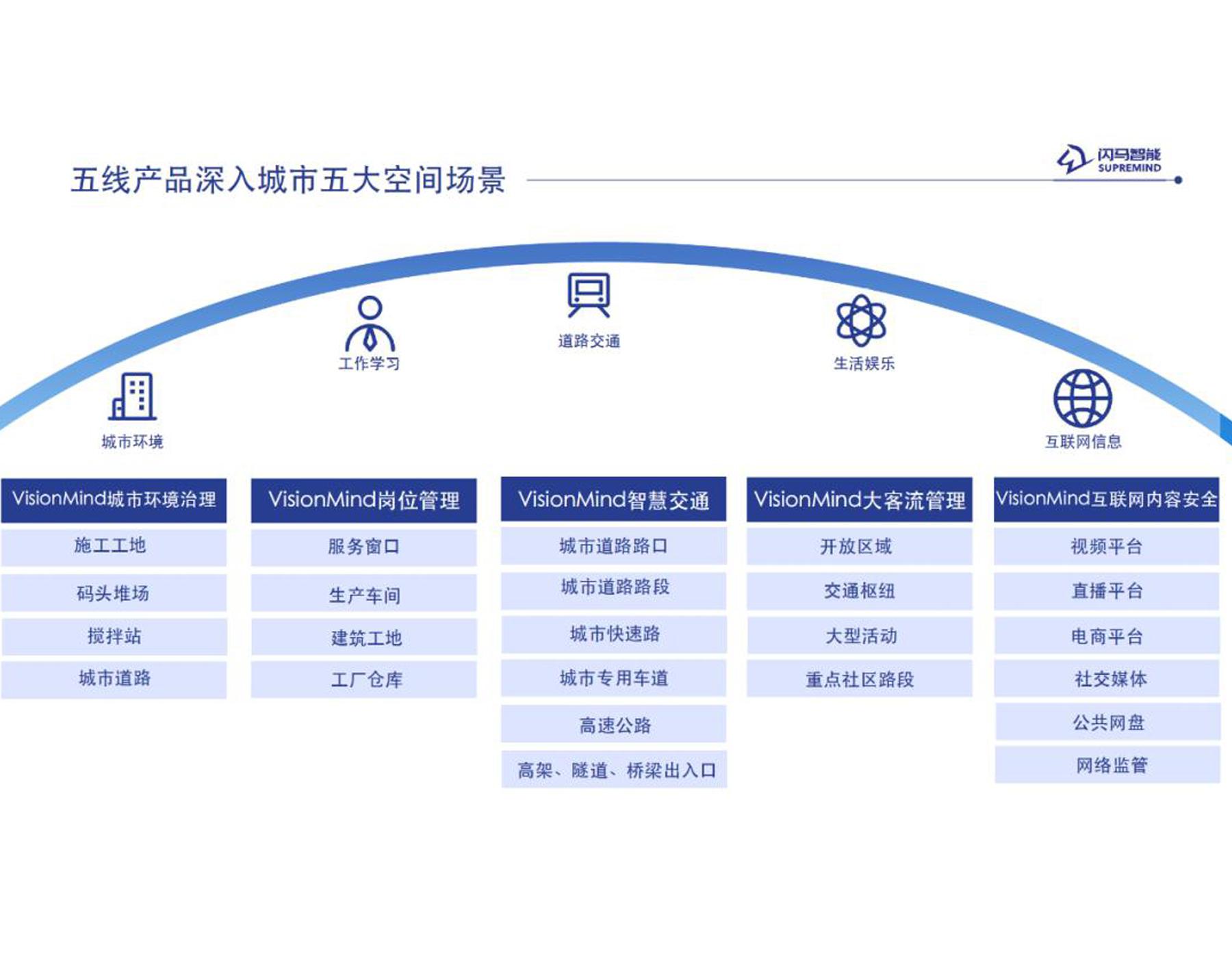 张江开发区管委会领导一行参观闪马智能,调研AI城市空间应用