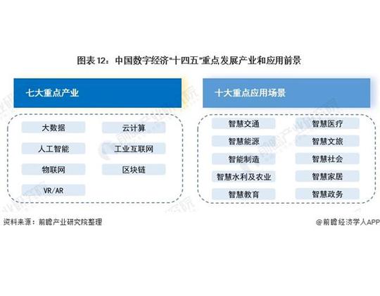 收藏!2021年中国31省市数字经济行业发展目标与重点对比(全)