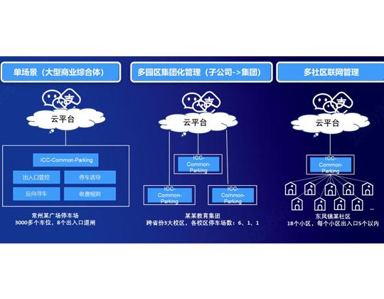 大华浩睿停车业务系统,谋划中大型,多停车场统一管理