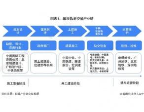 预见2021:《2021年中国城市轨道交通行业全景图谱》(附市场现状、竞争格局和发展趋势等)