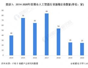 2021年深圳市人工智能行业市场现状及竞争格局分析城市竞争力总体较强