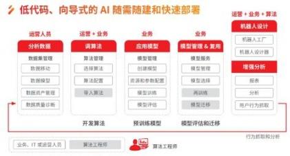 人工智能专业成报考热点,AI如何从技术落地到商业?