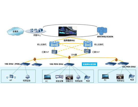 极简全光网络重构,支撑园区数字化转型