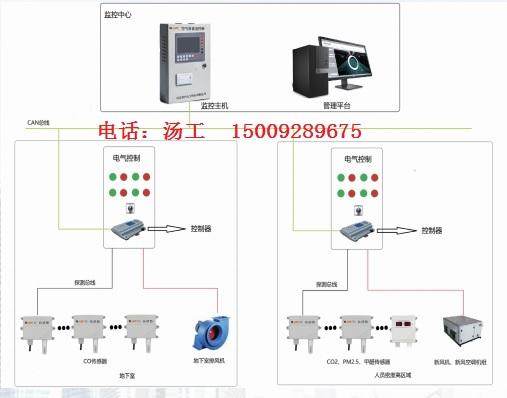 地下车库一氧化碳YK-CMW监控系统